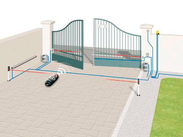Schema Elettrico Per Automazione Cancello : Cancello automatico installazione climatizzatore