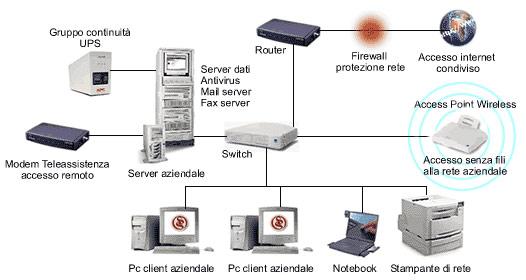 Schema Cablaggio Rete Lan : Il meglio di potere cablaggio rete lan casa internet